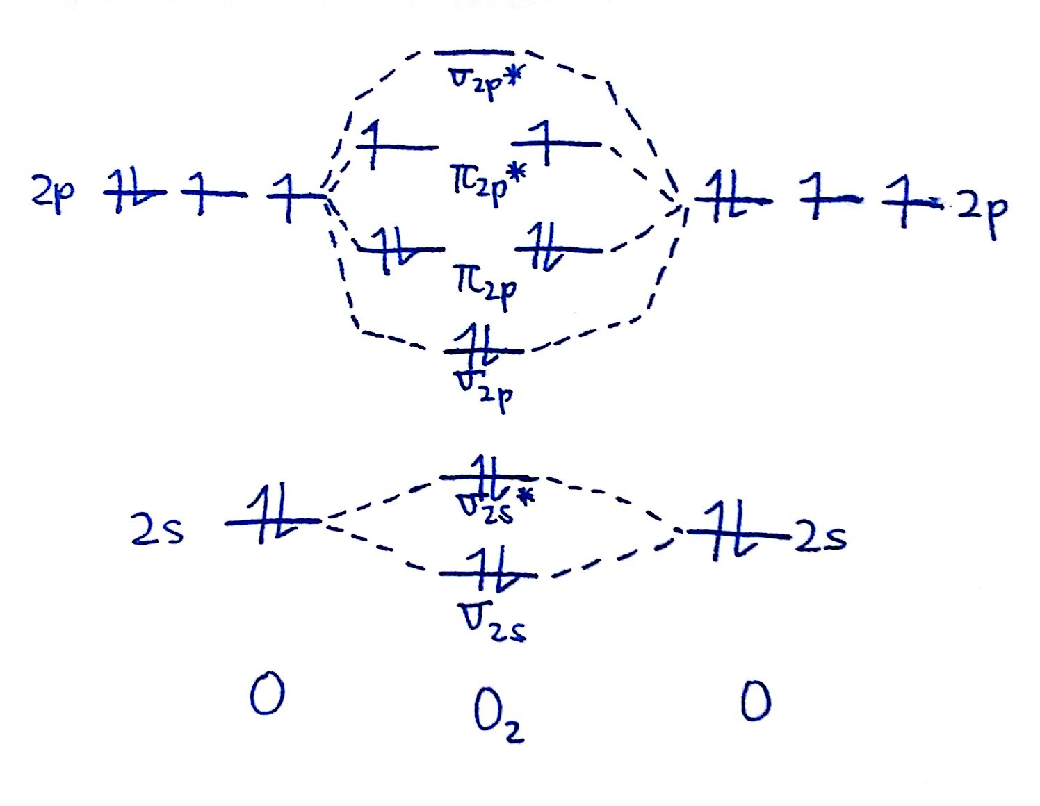 Mo Diagrams