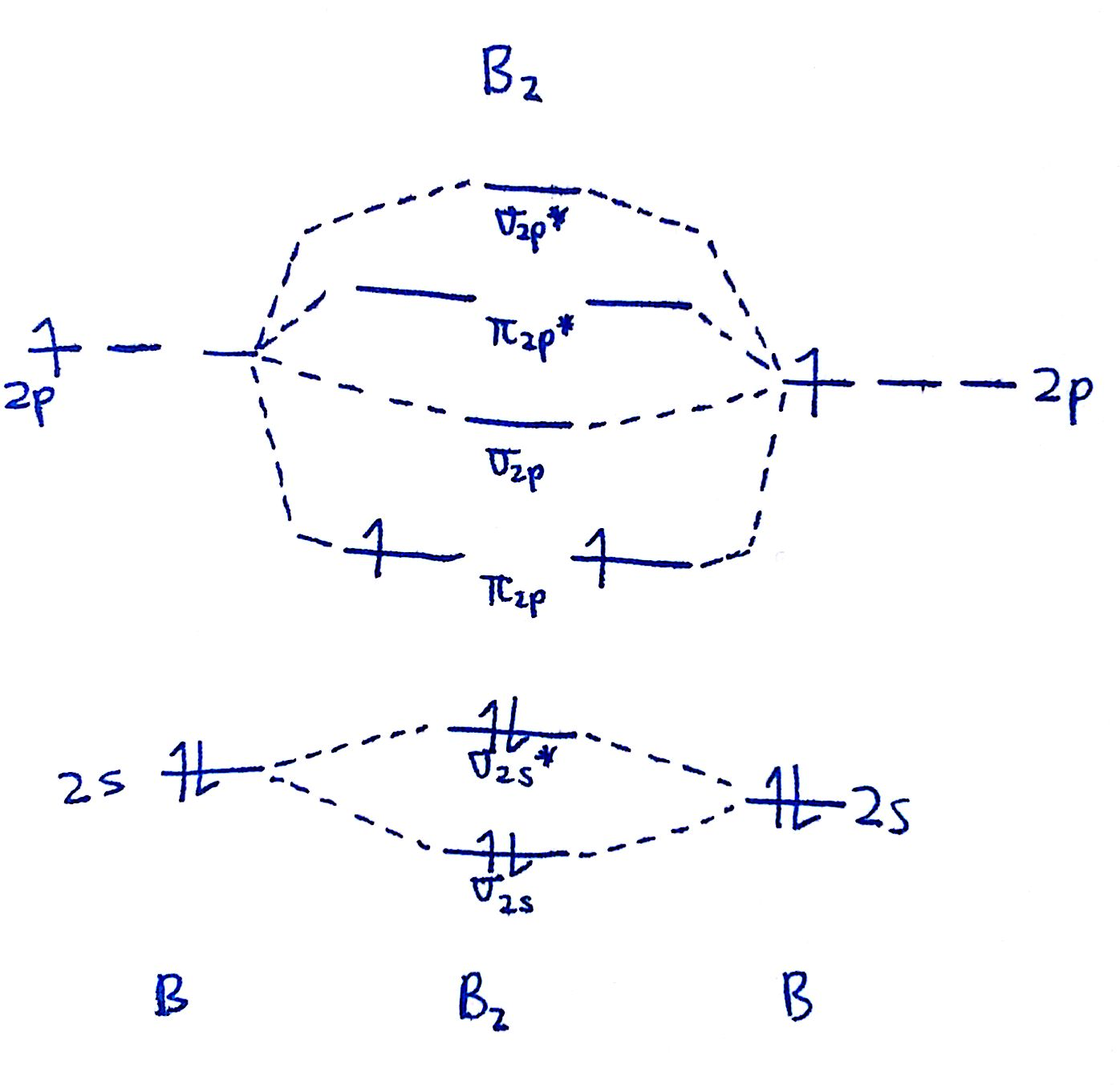 that's it for the mo diagram of b2 b 2 ! to check, count how many electrons  there are in total